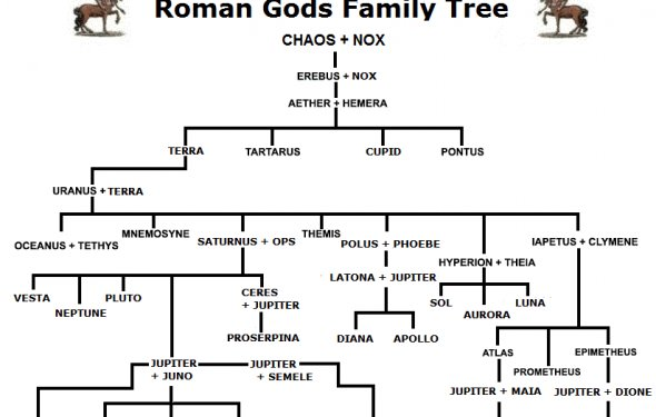 Roman Gods Family Tree &
