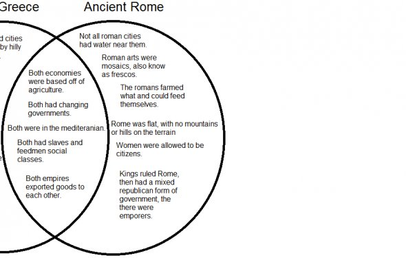 Ancient Romans vs