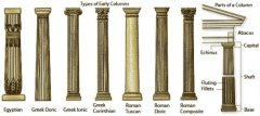 Architectural Column Orders