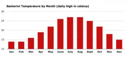 Santorini temperature by month. The hottest and coldest months to visit.